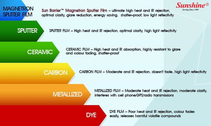 Types-of-Window-Film